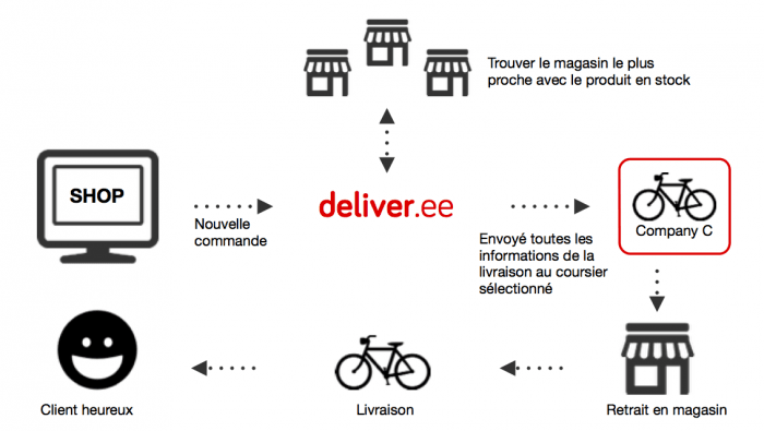deliver.ee E-commerce