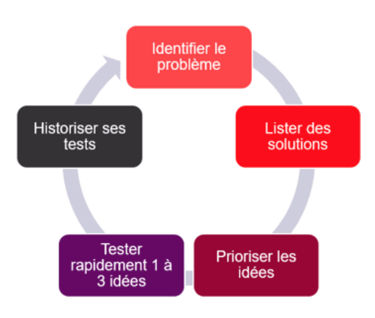 growth-hacking-analyse-cycle-vente