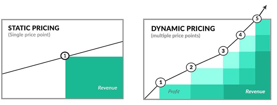 static-pricing
