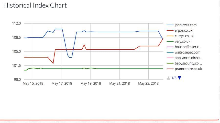 index_chart