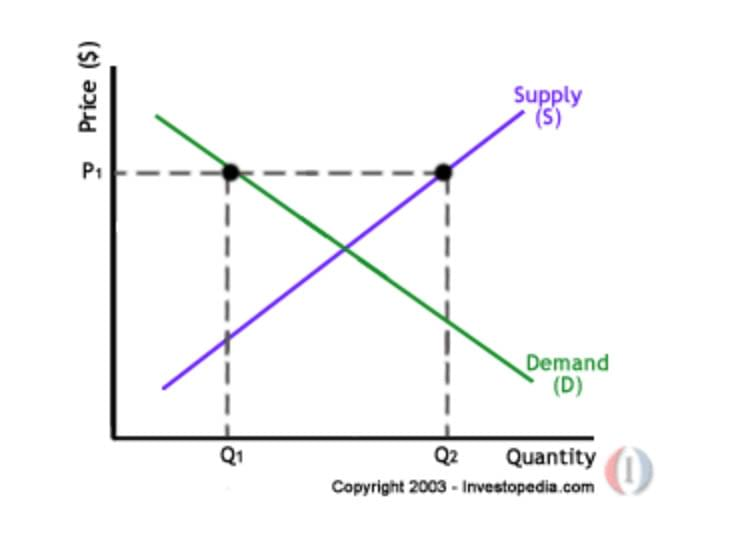 price_supply