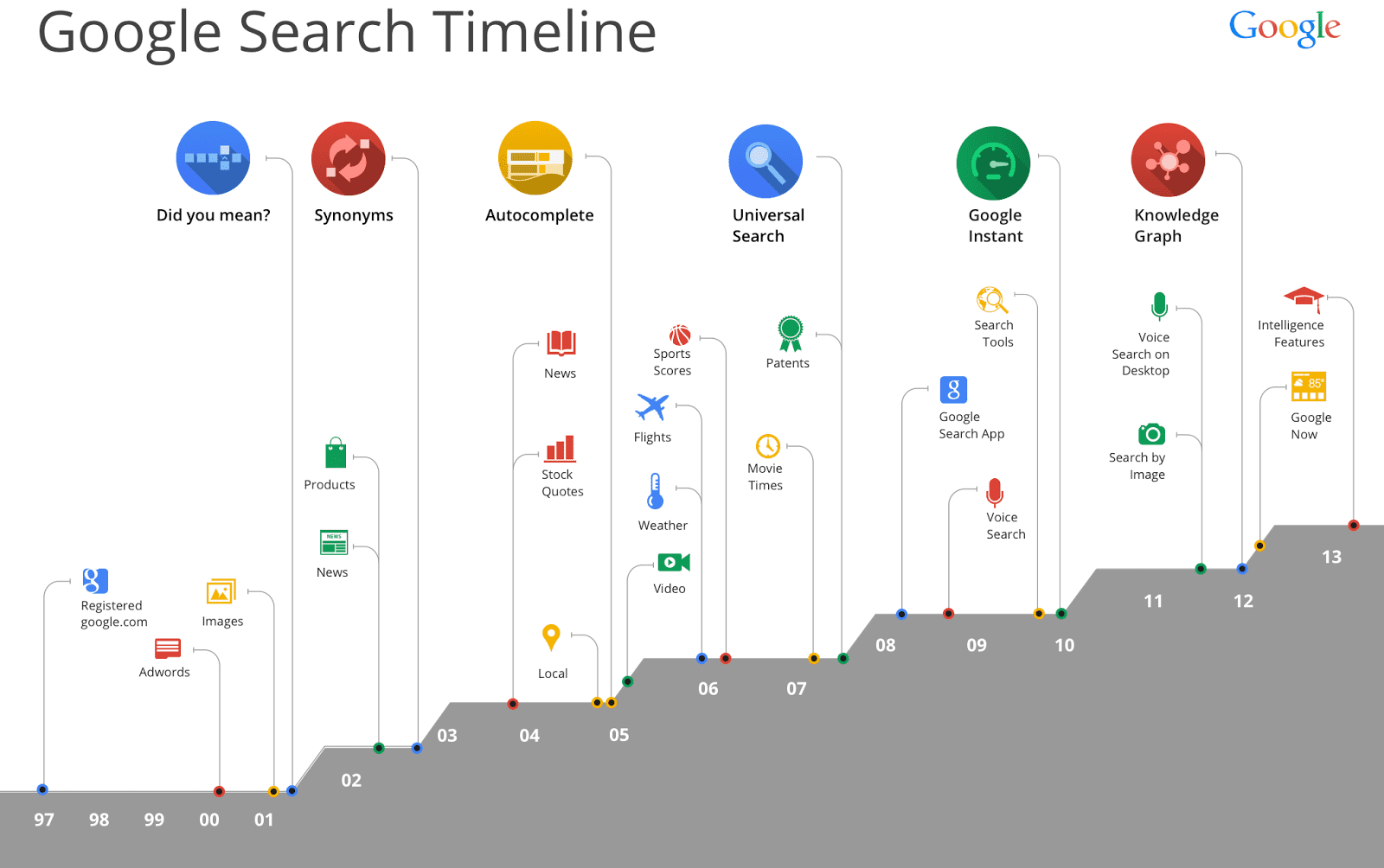 Google-Search-Timeline