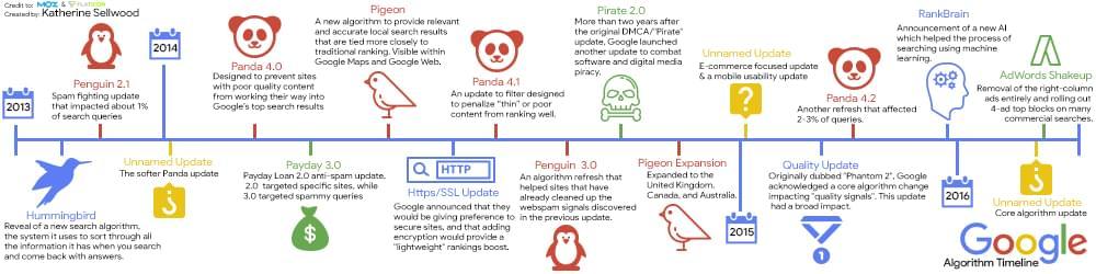 timeline-of-google-algorithm-updates